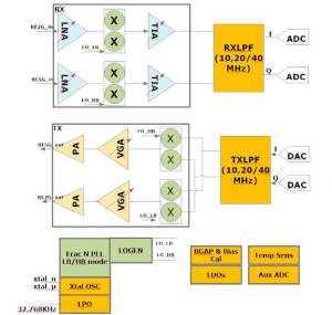 Block diagram of a typical WiFi system
