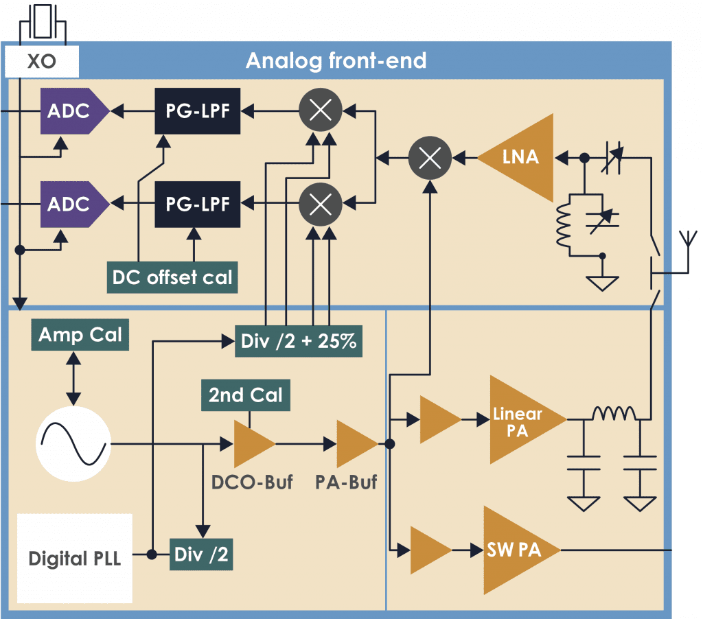 Analog Circuit Projects
