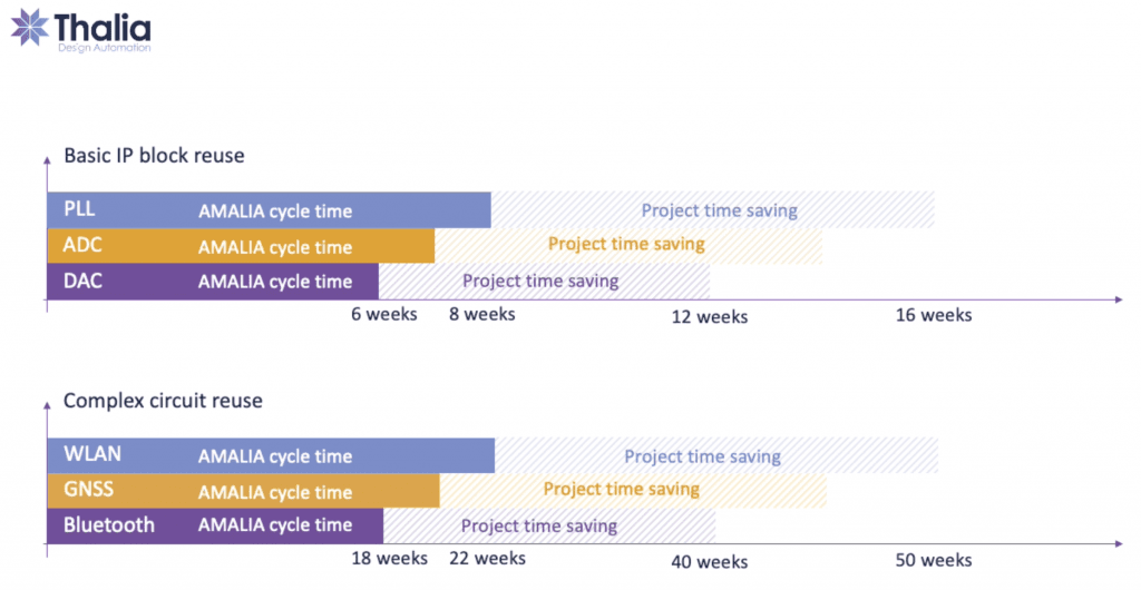 Diagram showing time saving possibilities